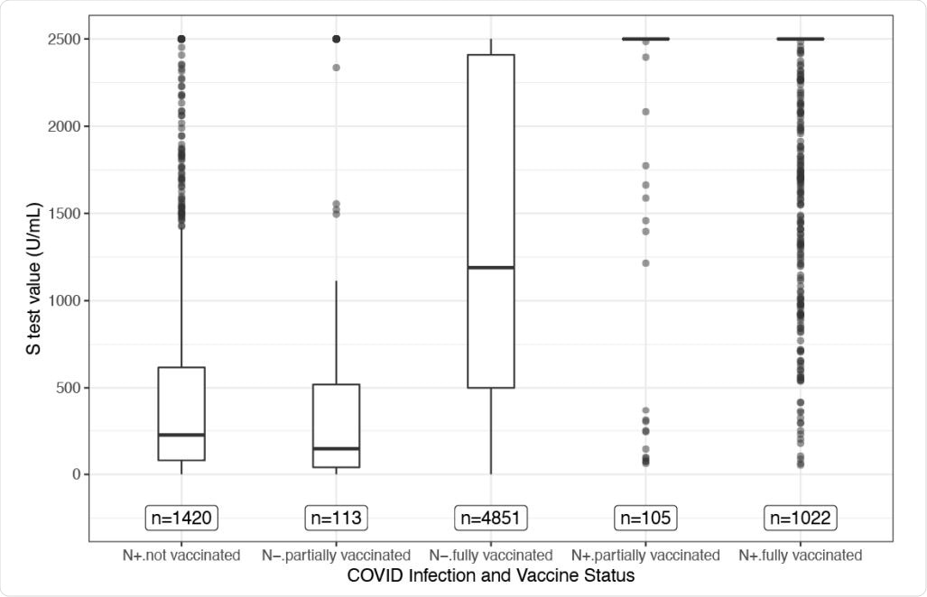 Boxplots of S-test values for each group. This figure shows a traditional boxplot for the S-test values for each group. The N-test status (+ or -) denotes prior infection (N+) or no prior infection (N-). Each box represents the data falling between the 25th and 75th percentiles. The horizontal bar within the box represents the median, and the whiskers extend 1.5 times the interquartile range below the 25th and above the 75th percentiles. The points that lie beyond the whiskers can be considered extreme values. Note that for the groups who had prior infection and either partial or full vaccination, over 80% of the values are greater than or equal to 2,500 U/mL, so the box part of the boxplot collapsed to the bar at the top of the graph.