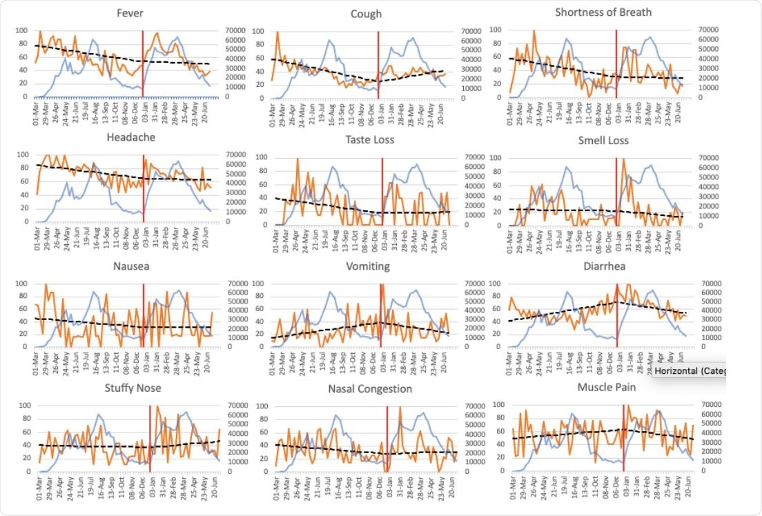 Weekly SARS-CoV-2 cases in Peru and Google Trend Scores for specific symptom keywords for searches conducted within the country from March 1st, 2020, to July 4th, 2021.