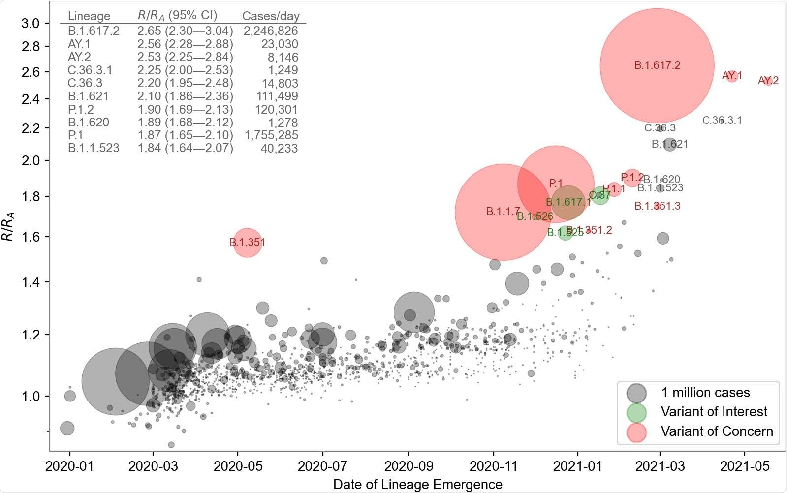 Growth rate versus date of lineage emergence. Circle size is proportional to cumulative case count inferred from lineage proportion estimates and confirmed case counts. Inset table lists the 10 most transmissible lineages inferred by the model. R/RA: the fold increase in effective reproductive number over the Wuhan (A) lineage, assuming a fixed generation time of 5.5 days.