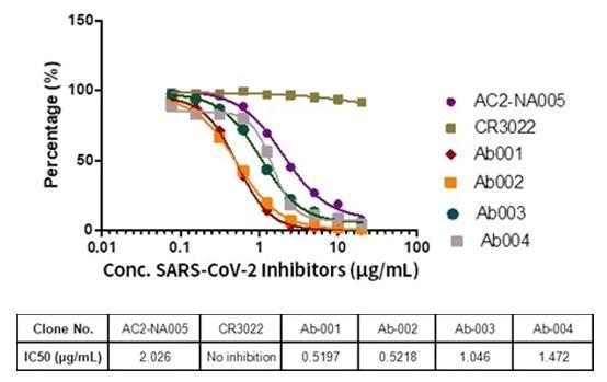 Inhibitor screening ELISA assay by SARS-CoV-2 Inhibitor Screening Kit (Cat. No. EP-105).