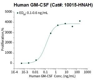 Cell Proliferation Assay Using TF-1 Human Erythroleukemic Cells.