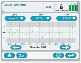Critical care analysis, pH, electrolytes, metabolites: Stat Profile Prime® CCS analyzer