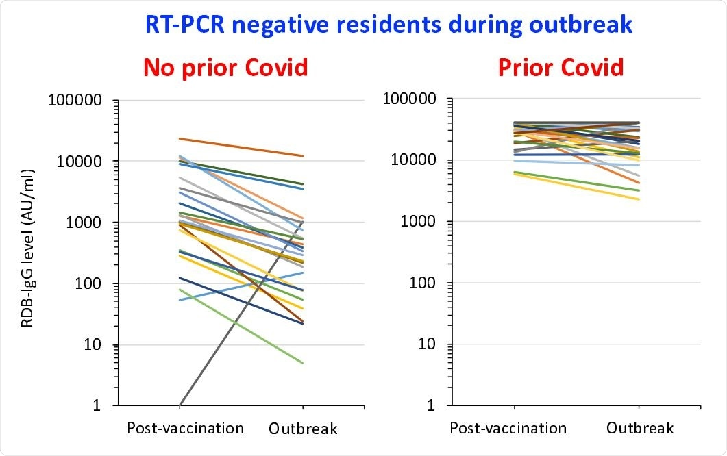 Change with time in RDB-IgG levels in residents with a negative RT-PCR during the outbreak: measures taken both 6 weeks after the second vaccine dose and during the outbreak