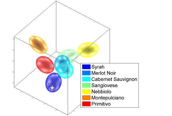 9 Wine Profiling