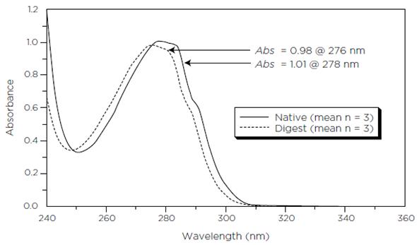 Zero-order absorption spectra of monoclonal antibody