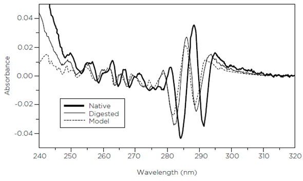 Second-order absorption spectra of antibody