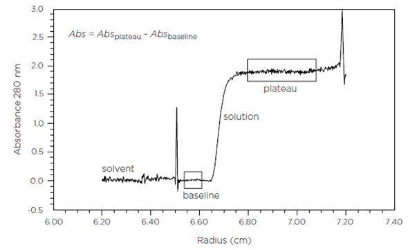 Radial scanning of antibody at 20°C by the Optima XL-I UV absorbance scanner.