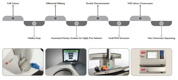 Beckman Coulter's standardized exosome workflow