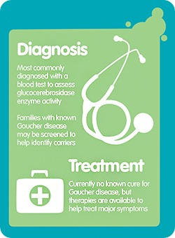 Diagnosis of Gaucher