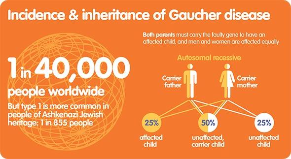 Incidence of Gaucher