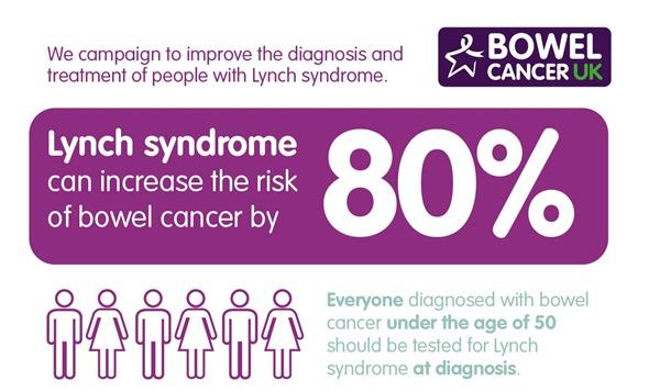 Lynch syndrome statistics