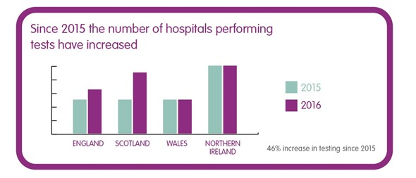 Automatic bowel cancer screening statistics