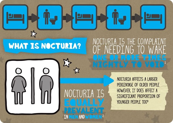 What is Nocturia?