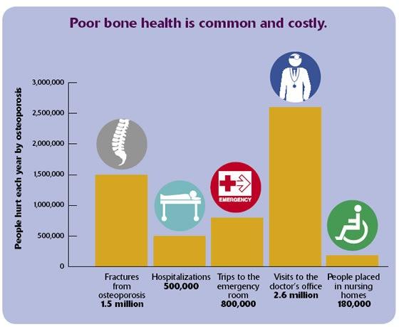 Bone Health Costs