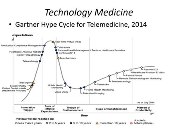 Technology Medicine