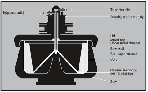 Cross-section of a continuous flow rotor.