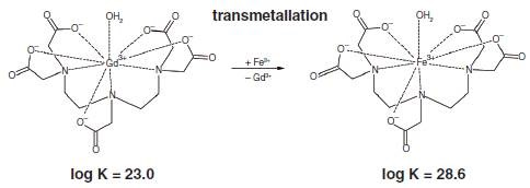 Displacement of gadolinium from Magnevist by addition of Fe3+. The thermodynamic stability constants are given under the chelate complexes.