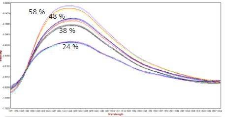 NIR spectra (with SNV) of the water absorption in soft contact lenses with 24%, 38%, 48%, and 58% embedded water.