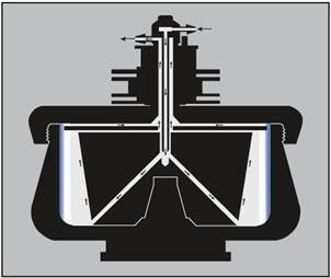 Continuous flow centrifugation. The arrows on the diagram indicate the direction of liquid flow during continuous flow operation. The sample is pumped in through the center inlet to the bottom of the core. The flow rate is adjusted so that the particles of interest have time to become trapped in the gradient or cushion (or pelleted on the rotor wall) during the time required to move from the bottom of the core to the upper radial channel.