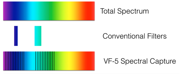 Spectral imaging example, total spectrum, conventional filters and VF-5 spectral capture