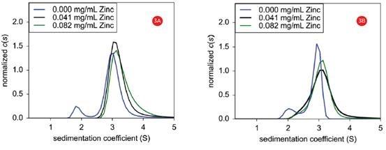 Sedimentation velocity normalized