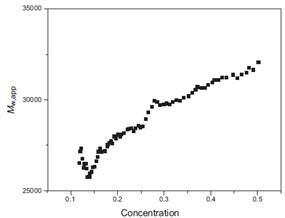 Mw,app vs. concentration plot of α-chymotrypsin at pH 4.0. The appearance of the gradient increasing to the next multiple of monomer molecular weight (21,600g/mol, Ref. 5) suggests the dimer as a likely associative state.