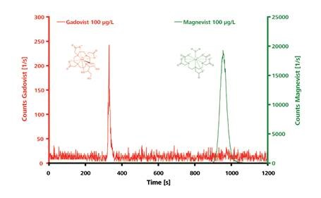 IC–ICP-MS chromatograms for the polar and electrically neutral Gadovist and the ionic Magnevist (both 100µg/L). Separation of the intact chelates was carried out on a Metrosep A Supp 3 - 250/4.0. Eluent: 6.8mmol/L NaHCO3, 7.2mmol/L Na2CO3, 1.0mL/min; column temperature: 25°C; sample volume: 100µL.