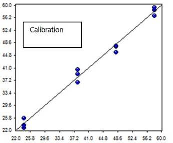 Values calculated from NIRS data using a PLS model vs. lab values for the percentage of embedded water measurement in soft contact lenses.