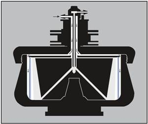 Loading a cushion or gradient. The arrows indicate the direction of liquid flow during loading. With the rotor turning at low speed, the cushion or gradient (light end first) is pumped in through the edge line. Air is displaced through the center inlet. The cushion or gradient is held against the rotor wall by centrifugal force.