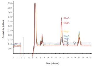 Irbesartan sample spiked with 5-80μg/L azide; column: Metrosep A Supp 10 - 250/4.0; eluent: 5mmol/L Na2CO3, 5mmol/L NaHCO3; inline matrix elimination with 70:30 (v/v) methanol/water