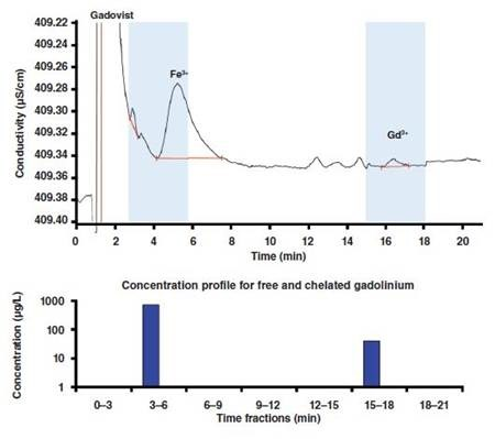 Concentration profile for free and chelated gadolinium in a Gadovist sample to which Fe3+ was added up to a final concentration of 5mg/L. Column: Nucleosil 5 SA - 125/4.0; eluent: 10mmol/L 2-hydroxyisobutyric acid,2mmol/L ethylenediamine, 1.5mL/min; column temperature: 30°C; sample volume: 100µL.
