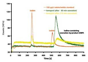 IC-ICP/MS-chromatogram of a 100μg/l iodate and iodide standard in comparison with an iomeprol solution after 60 and 210 minutes ozonization process
