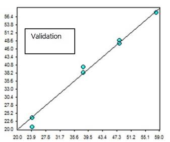 Values calculated from the validation NIR spectra vs. lab values for the percentage of embedded water measurement in soft contact lenses