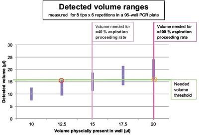 Detected volume ranges obtained in the experiment.