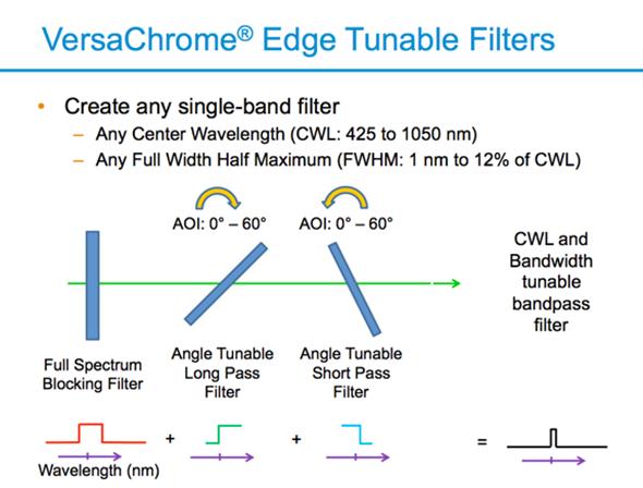 VersaChrome Edge Tunable Filters
