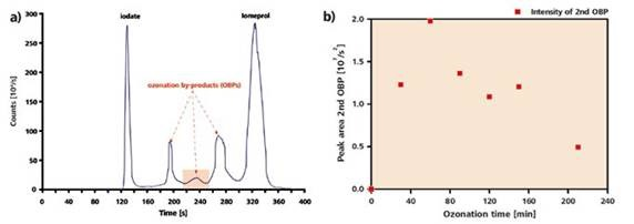 HPLC-ICP/MS chromatogram of an iomeprol solution after a 120 minutes ozonization