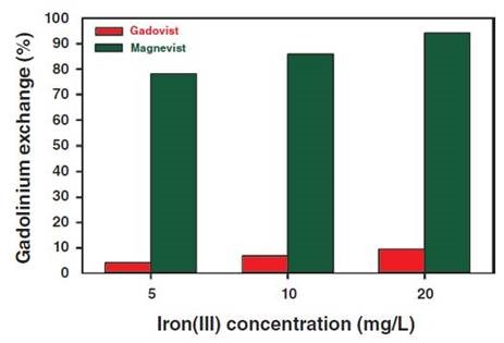 Gadolinium displacement determined from Gadovist and Magnevist as a function of the final Fe3+ concentration.