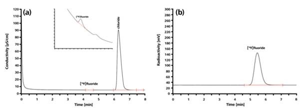 (a) Conductivity and (b) radioactivity chromatogram of cyclotron-produced [18F] fluoride. In the subsequent radiosynthesis (nucleophilic fluorination), trace (i.e., very low) quantities of [18F] fluoride ions are used to form carbon-fluorine bonds.