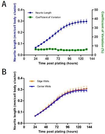 Intra-assay variability