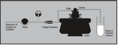 Equipment arrangement for loading and unloading cushion or step gradient.
