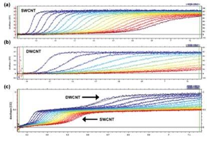 AUC curves from SEDFIT.
