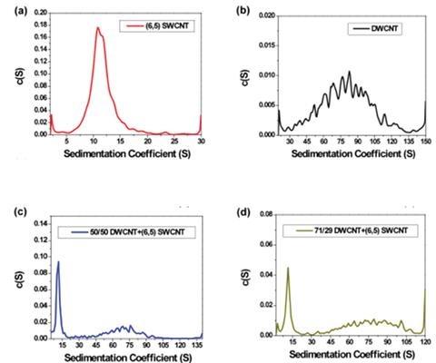 Sedimentation Coefficient Distribution Plots