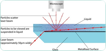 Schematic of NanoSight NTA optical configuration