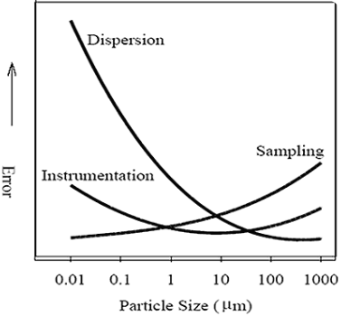 Sources of error as a function of particle size in laser diffraction