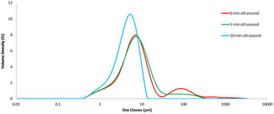 Particle size distributions from fine grade lactose measured with 0, 5 and 10 minute applications of ultrasound