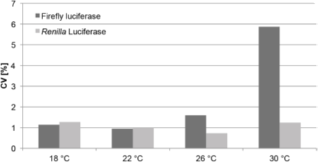 Temperature-dependent decrease in firefly luciferase activity is shown by the higher CV at 30 °C.