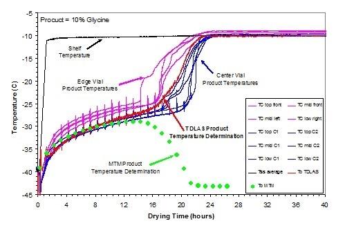 Demostración de viabilidad de TDLAS