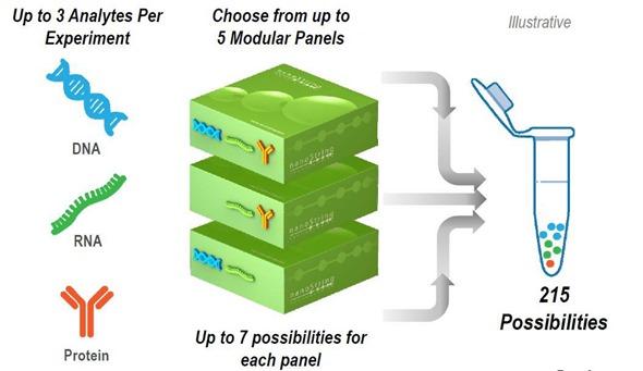 NanoString Technolgies