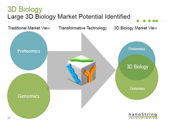 Grande potencial do mercado da biologia 3D identificado