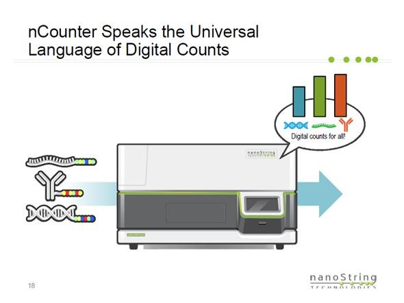 o nCounter fala a língua universal de contagens digitais